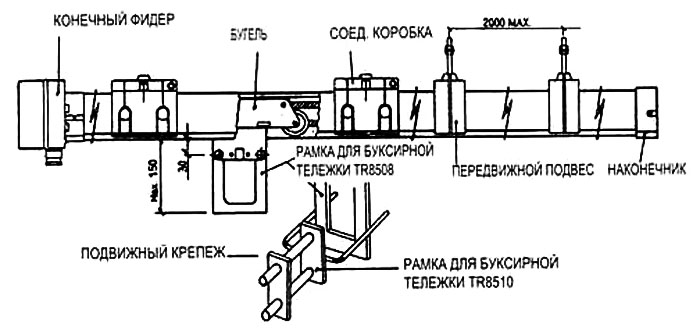 Техническое обслуживание мостовых кранов