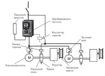 Структурная схема электропривода механизма передвижения